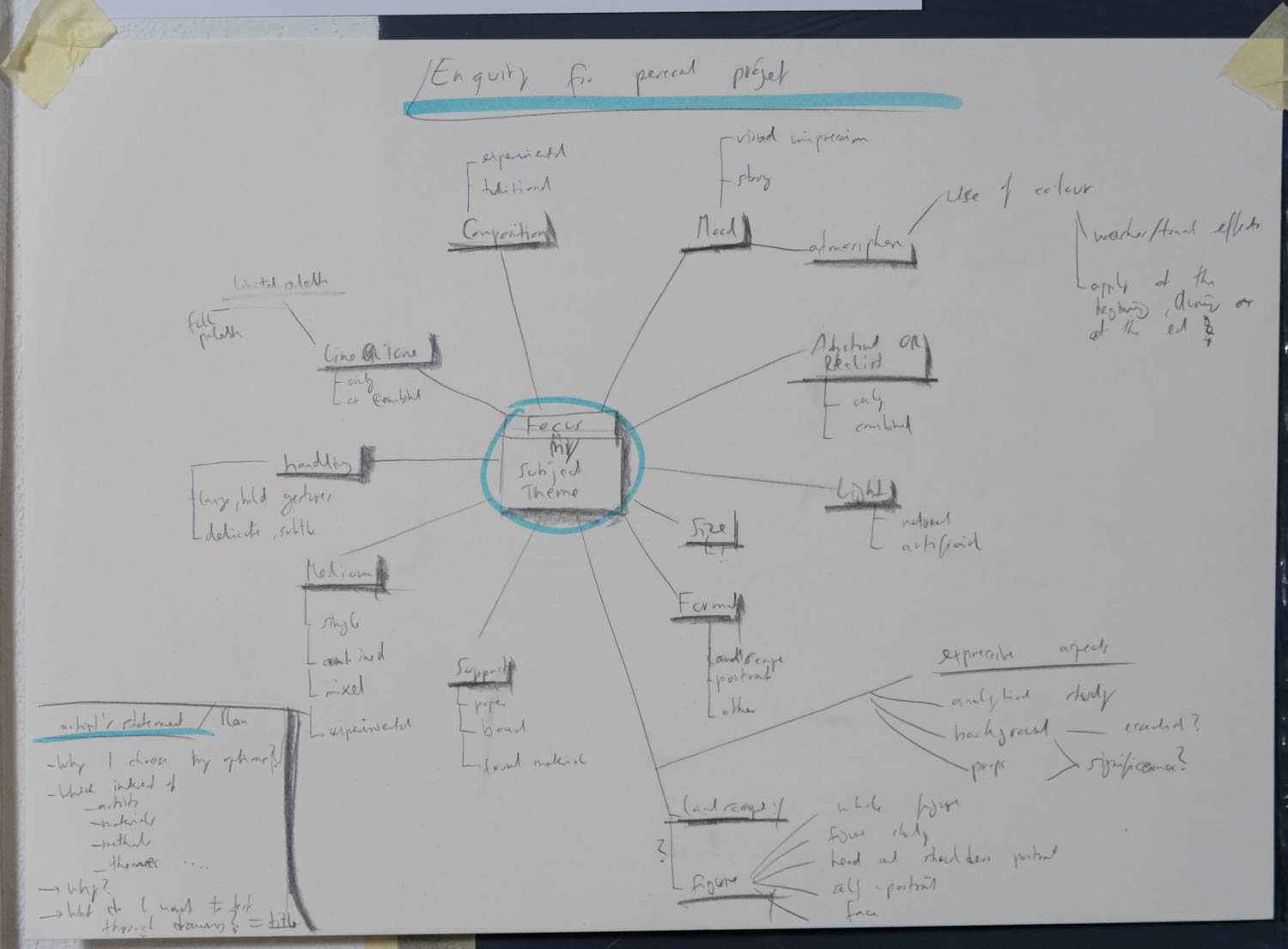 Enquiry map to answer during my project